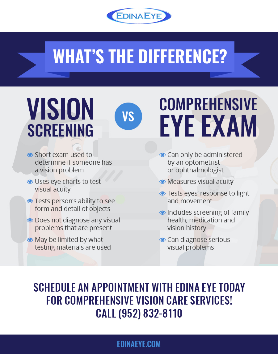 Ophthalmologists at Edina Eye, LASIK, eye exams